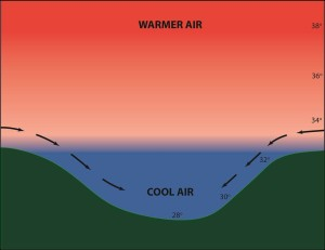 A diagram of a typical inversion layer on a radiation frost night.