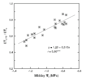 Figure 2. The ratio of Actual ET over Reference ET (ETLYS / ETo) as a function of midday leaf water potential (Midday Ψl) from Williams et al. 2012. The authors of the article measured Actual ET using a lysimeter. As we move from right to left on the x-axis, the midday leaf water potential decreases and the vines become more water stressed. As the vines become more stressed, the ratio of Actual ET decreases relative to the Reference ET. By giving the winegrower the ratio of Actual ET to Reference ET, Surface Renewal allows the winegrower to manage vine stress.