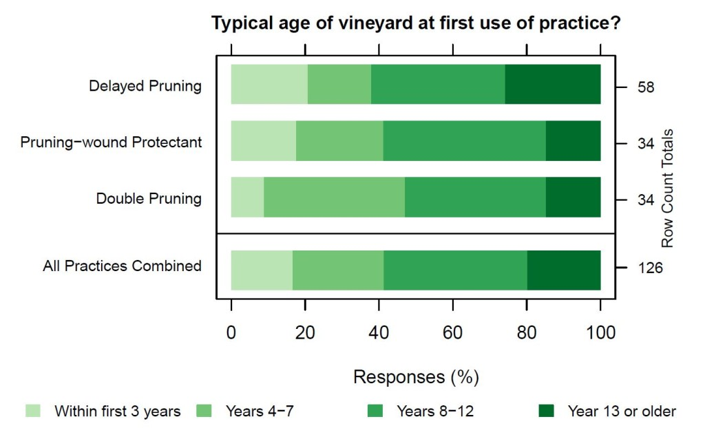 Figure 2: Percentage of responses to the following question: In the last five years, what was the typical age of the vineyard when you started using (or advising) delayed pruning to manage trunk diseases? Answer options are shown in the legend at the bottom of the figure. Total number of responses to each question is shown on the right, labeled as Row Count Totals.