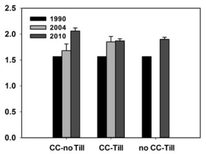 Figure 3: Total soil carbon in samples taken from the plow horizon (depth of 15 cm) showing changes over seven years of management of a barley cover crop (CC) under minimumtillage conditions (left bar), twice per year tilled cover crop (center bar), and once per year conventional-till/weed management treatment (right bar).