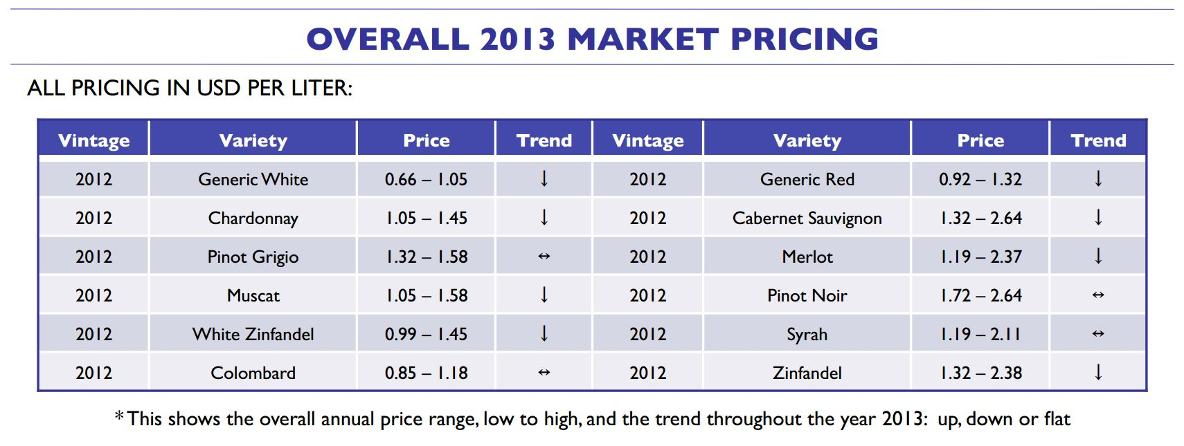 Overall 2013 Market Pricing
