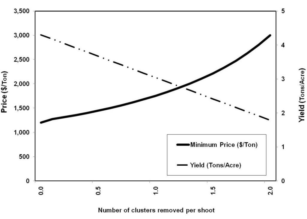 Figure 1: Minimum price per ton needed to maintain net  profits at a given level of cluster thinning.