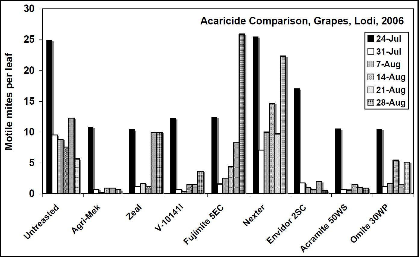 Figure 1:Comparison of conventional acaricides applied for spider mite control in a cabernet sauvignon vineyard, San Joaquin County, CA, 2006.