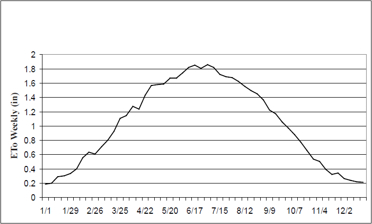 Figure 5.2. Average ETo's throughout the year for Lodi from 1984 to 2003