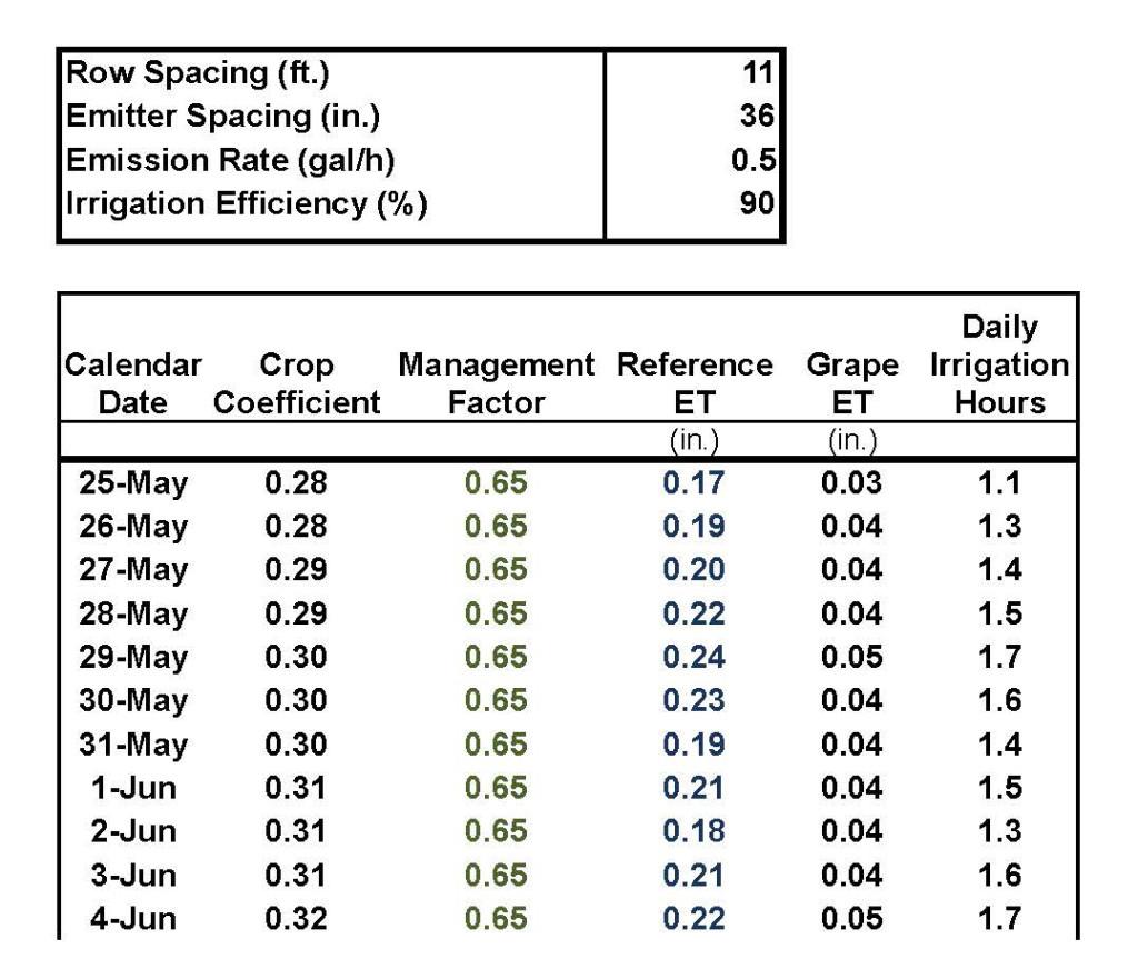 Figure 3: Portion of an ET-based irrigation scheduling spreadsheet.  Source:  Progressive Viticulture©