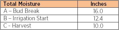 Sec 5.6 - Table 5.5 - Moisture