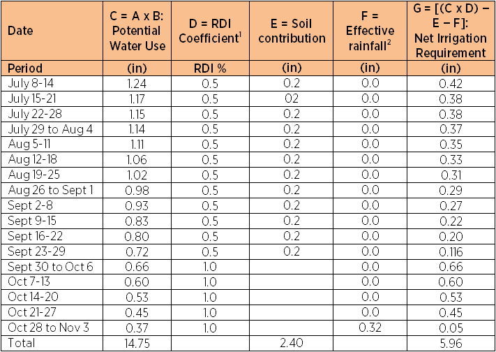 Worksheet Scheduling Worksheet water management part ii lodi growers 1 regulated deficit is 50 0 2 effective rainfall