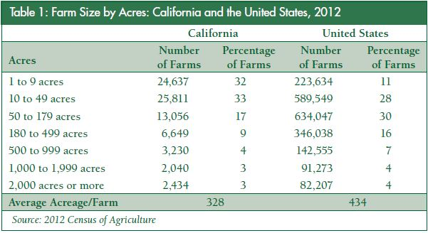 Table 1 for CA farm 2012 census