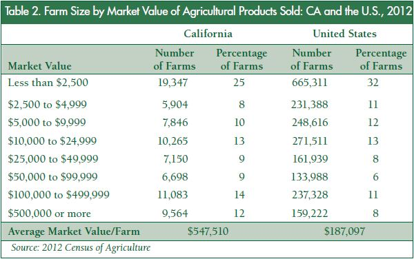 Table 2 for CA 2012 census