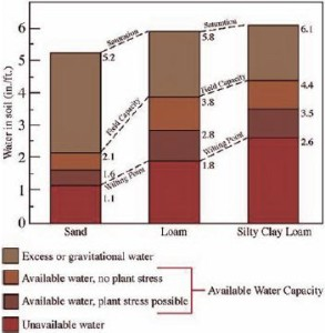 Figure 5.1. Relationship between soil texture and water content.