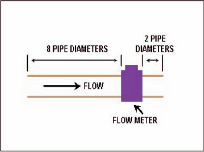 Length of straight pipe needed on either side of a flow meter to ensure proper performance