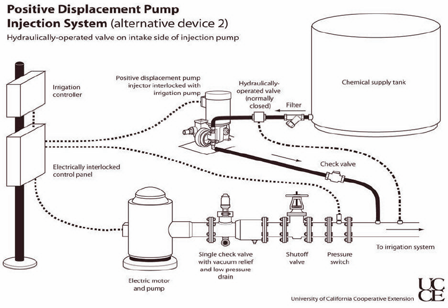 Figure 5.4 Positive displacement pump injection system