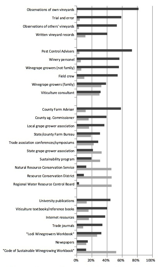 "Figure 2 – Percent of growers rating information resources as ""very useful"" (dark grey) and as being ""never used"" (light grey)."