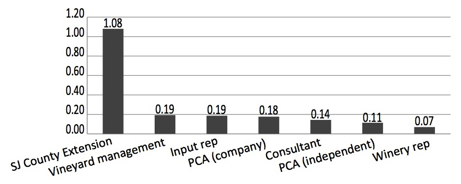 Figure 5 – Average centrality scores by outreach category.