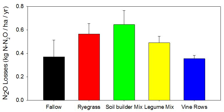 Figure 4. Total cumulative N2O emissions over one year (2013-14). The emissions are shown for bare soil (Fallow), rye grass cover cropped, 'soil builder' cover cropped, and legume cover cropped tractor rows, as well as in the bare vine rows.