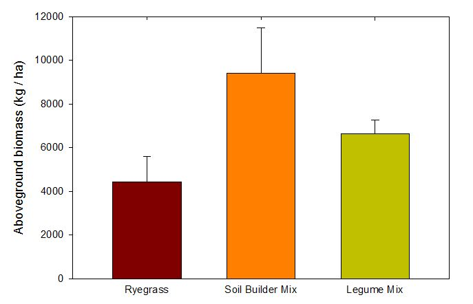 Figure 2. Total aboveground cover crop biomass.