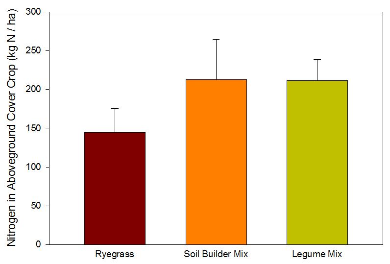 Figure 3. Total nitrogen in aboveground biomass. This graph shows the total nitrogen incorporated into the soil from the portions of the aboveground cover crop biomass. It is important to note that this N is not all immediately in the soil. Rather, it becomes available over time as the plant biomass mineralizes in the soil.