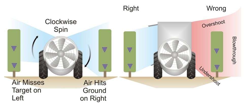 Figure 6 (left): Inherant variable air direction due to fan properties. Figure 7 :  Undirected air leading to lost spray and increased possibility for off-site drift  Photo used with permission from Jason Deveau at www.sprayers101.com.