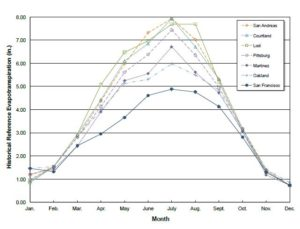 Fig. 4. Average monthly reference evapotranspiration (ET) for a Bay-Delta-Foothill transect of selected locations Data source: Goldhammer, DA; Snyder, RL 1989. Prepared by Progressive Viticulture, LLC ©