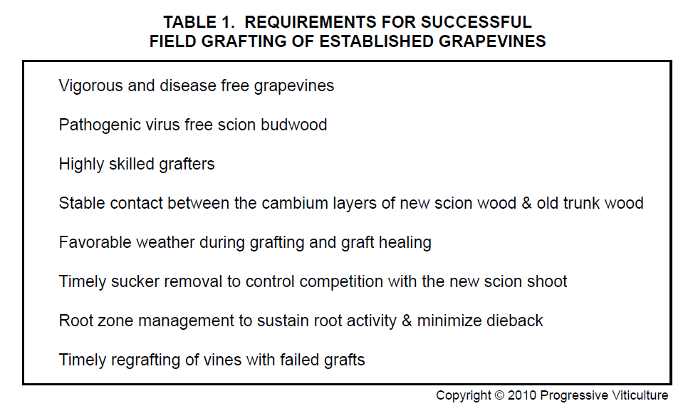 Table 1. Requirements for Successful Field Grafting of Established Grapevines